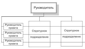 Реферат Сущность организационных структур управления и  Сущность организационных структур управления и перспективы их развития