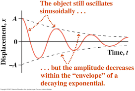 oscillation frequency equation. figure 1 oscillation frequency equation