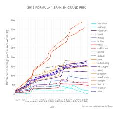 Formula 1 Chart 2015 Formula 1 Spanish Grand Prix Line Chart Made By Pfsq
