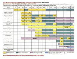 Cdc Children S Immunization Chart Cdc Immunization Chart Kozen Jasonkellyphoto Co
