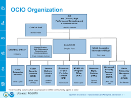 Noaa Org Chart National Oceanic And Atmospheric Administration Ocio About