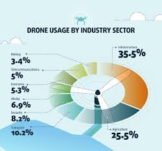 Drone Sector Use Pie Chart Drone Technology Construction