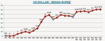 Us Dollar Compared To Indian Rupee Currency Exchange Rates
