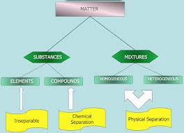 Flow Chart Of Classifying Matter Classifying Matter Flow Chart Lovejoy Pre Ap Chemistry