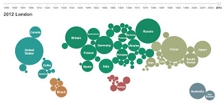 Medal Chart London 2012 Olympic Medal Charts Visualign