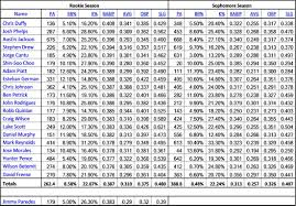Batting Average Chart The Sophomore Slump Position Player Edition The Crawfish