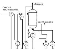 Курсовая работа Автоматизация тепловых процессов на примере  6 Развернутая функциональная схема автоматизации