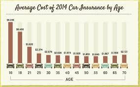 average cost of 2016 car insurance by age