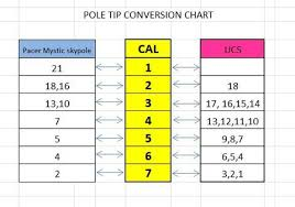 Pole Vault Plug Size Chart 78 Expository Tip Conversion Chart