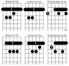 Resultado de imagen de aprender guitarra