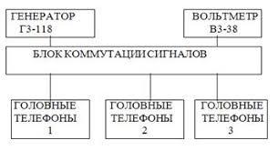 Коммуникации и связь Определение зависимости порога слышимости от  Рисунок 1 Структурная схема аппаратурного комплекса для снятия зависимости порога слышимости от частоты