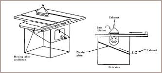 table saw parts labeled. table saw parts labeled