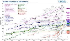 Nrel Organization Chart 45 7 Efficiency For Concentrator Solar Cell Ecs
