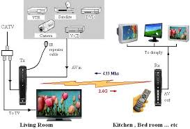 direct tv wiring diagram whole home dvr wiring diagram direct tv wiring diagram diagrams