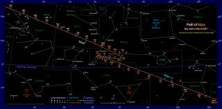 Sky Chart July 2018 The Position Of Mars In The Night Sky 2019 To 2021