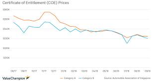 Singapore Coe Chart Coe Price Declines How Much Do Singapores Most Popular