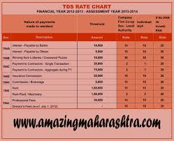 Tds Rate Chart For Fy 2013 14 Tds Rate Chart 2012 13 Amazing Maharashtra