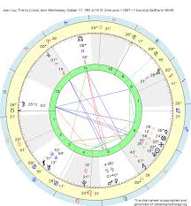 Libra Birth Chart Birth Chart Jean Luc Thierry Libra Zodiac Sign Astrology