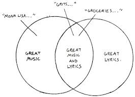 Music You Like Music I Like Venn Diagram Slimbolala Music O Lyricology