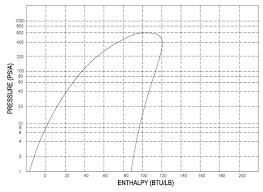P H Diagram Thermodynamics Hvac And Refrigeration Pe Exam