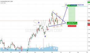 Slw Stock Quote Adorable SLW Stock Price And Chart TradingView