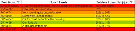 Relative Humidity Vs Dewpoint Which Is More Informative