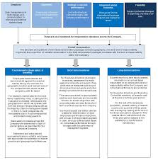 Hizentra Dosing Chart Document