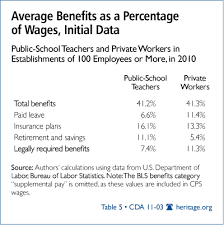 Assessing the Compensation, Salary and Wages of Public School Teachers Average Benefits as a Percentage of Wages, Initial Data