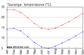 Tauranga New Zealand Annual Climate With Monthly And Yearly