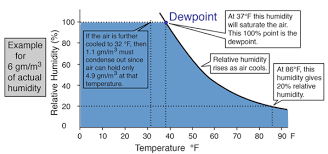 Rh Vs Dew Point Chart Relative Humidity