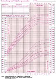 10 Year Old Weight Chart Average Weight Of 10 Year Old Weight Of