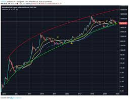 Logarithmic Bitcoin Curve Suggests Bottom Is Near Notes