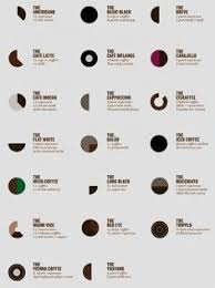Death Wish Coffee Chart 47 Best Things To Know About Coffee Images Coffee Coffee