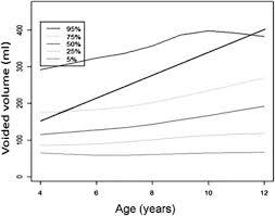 Tzu Chi Nomograms For Uroflowmetry Postvoid Residual Urine And