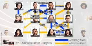 Big Brother Canada 7 Alliance Chart Week 4 Bigbrother
