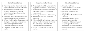 Classification Of Medical Devices And Their Routes To Ce