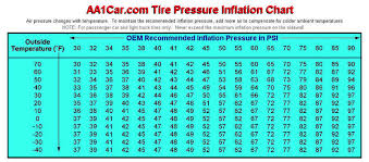 Tire Pressure Vs Ambient Temp Cleanmpg