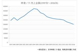 Home Video Sales Charts Japans Blu Ray Sales Fall By 12 68 Billion Yen From 2015