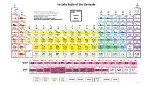 2017 Density Periodic Table - Black and White - Science Notes and ...