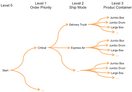 Tableau Tree Chart Building Decision Trees In Tableau Understanding The Logic