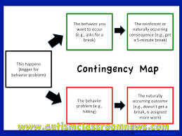 If Then Chart Autism Contingency Maps For Behavior Problem Solving Freebie