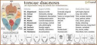 Svasthaayurveda Com Tongue Health Health Acupuncture