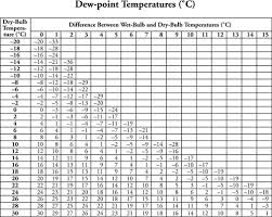dew point chart what is the dewpoint temperature when the dry bulb temperature is