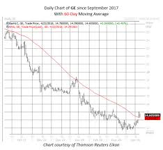 Apple Stock Chart 2018 Rare Signal For Dow After Ge Apple Freaky Friday