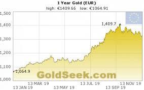 Euro 5 Year Chart Euro Gold Price Chart 1 Year Historical Euro Gold Price Chart