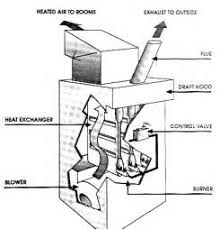 similiar hot air gas furnace diagram keywords furnace wiring diagrams on old carrier gas furnace wiring diagram