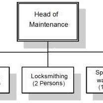 Organization Chart Of The Maintenance Department Download