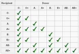 Universal Blood Type Chart You Will Love Blood Type Chart Donor And Recipient Blood