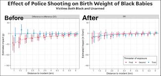 War Weight Chart Kevin Drum Mother Jones