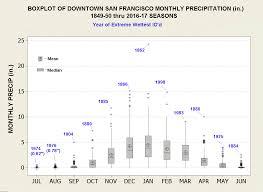 San Francisco Ca Climatestations Com